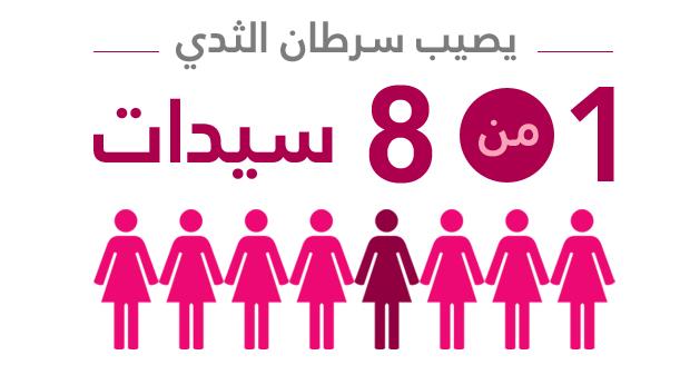 بالصور مرض سرطان الثدي , معلومات عن مرض سرطان الثدي وطرق التعرف عليه 6617 1