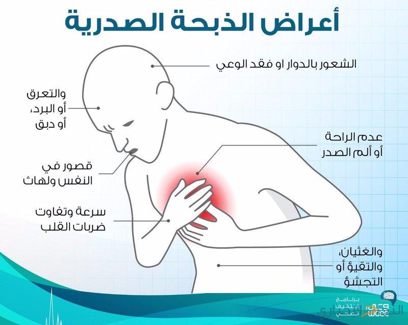 صورة اعراض الذبحة الصدرية , الذبحه الصدريه من اخطر الامراض لنتعرف علي اعراضها
