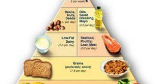 صورة حميه غذائيه للرجيم , دايت سحري لتنزيل الوزن بسرعة