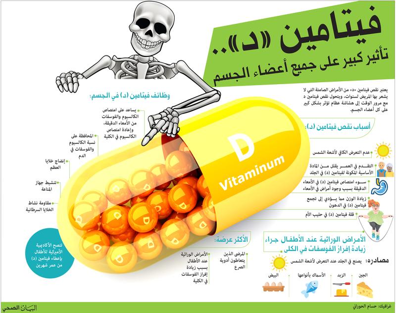 صورة ماهي اعراض نقص فيتامين د , اهم الفيتامينات التي تؤثر علينا
